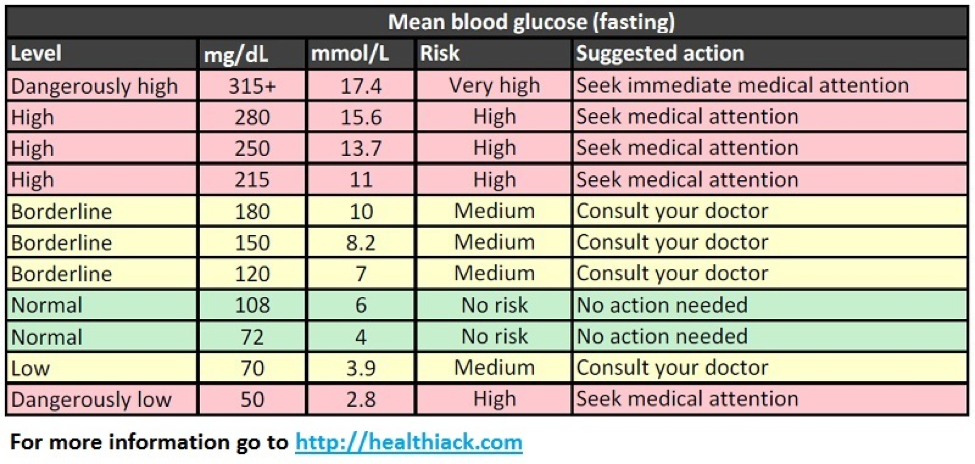 sugar level chart age wise: Blood sugar levels chart by age fieldstation co